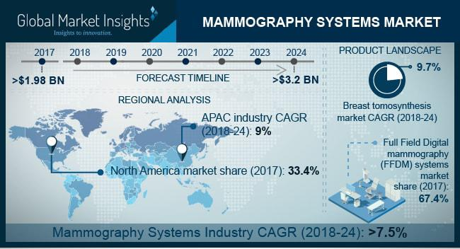 Global Mammography Systems Market Share 2018-2024 Industry Report