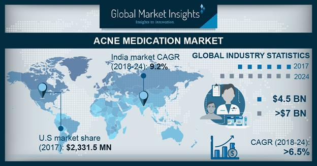 Acne Medication Market Share 2018-2024 Industry Size Growth Report