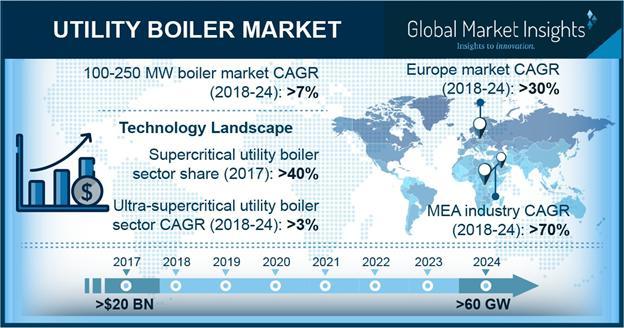 Global Utility Boiler Market