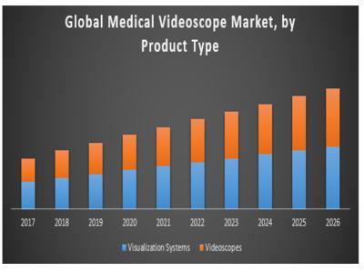 Global Medical Video scope Market