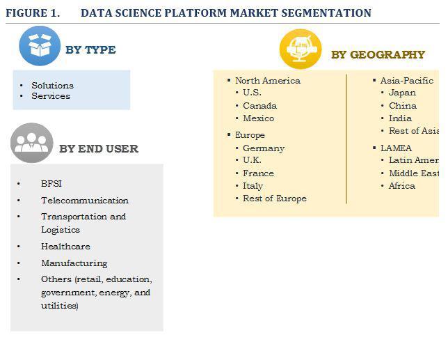 Data Science Platform Market by 2023: Global Industry Trends
