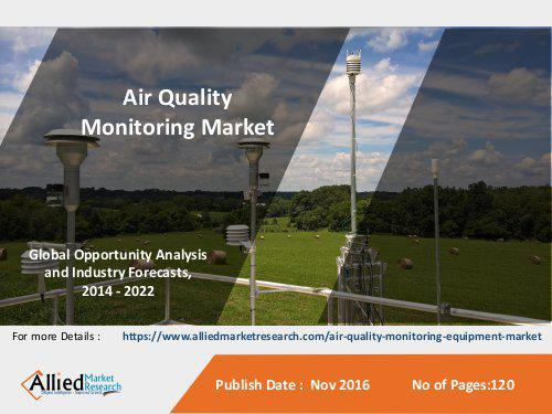 Air Quality Monitoring Market: Key players profiled in