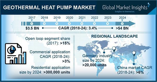 Geothermal Heat Pump Market