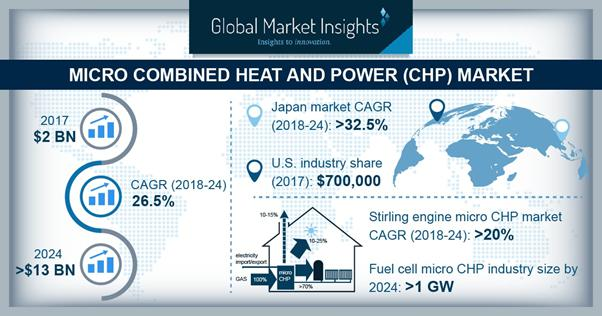 Micro Combined Heat and Power Market