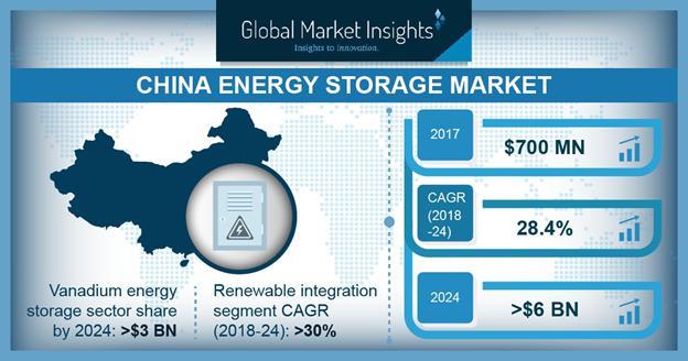 China Energy Storage Market