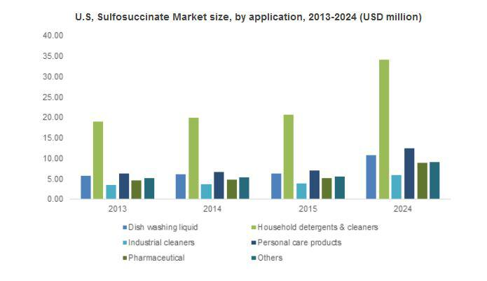 Sulfosuccinate Market