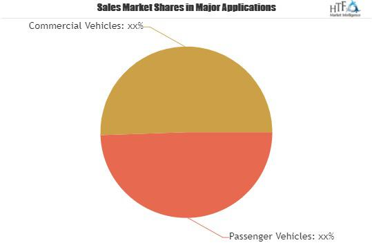 PLM in the Automotive Sector Market