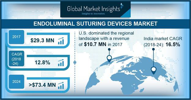 Endoluminal Suturing Devices Market