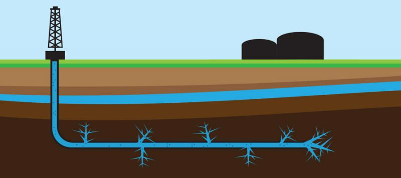 Hydraulic Fracturing Market Analysis by Top Key Players FTS,