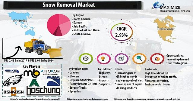 Snow Removal Market: Industry Analysis and Forecast
