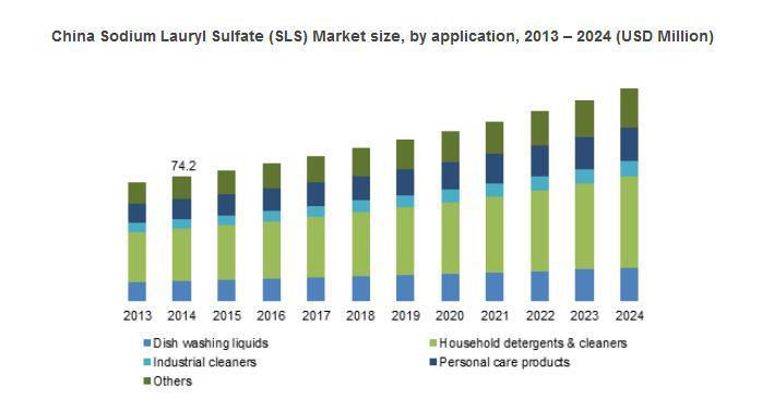 Sodium Lauryl Sulfate (SLS) Market