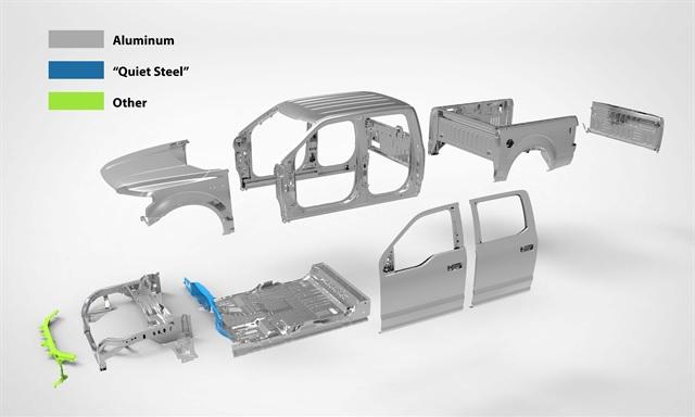 Global Automotive Steel Market Is Likely to Witness Tremendous Growth by 2025: Key Players are Explore Why Automotive Steel Market