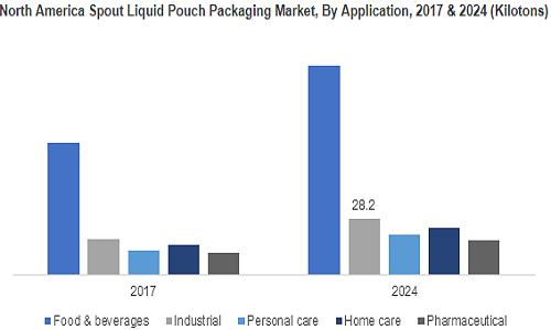 Spout & Non-Spout Liquid Pouch Packaging Market
