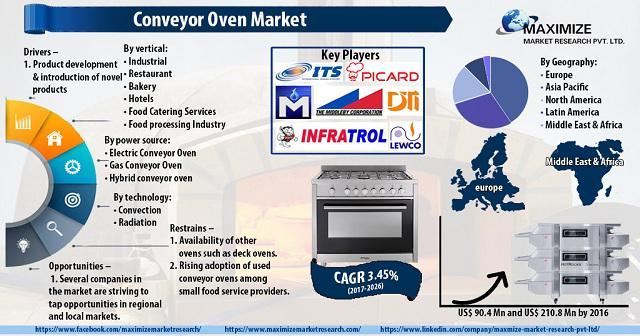 Conveyor Oven Market: Industry Analysis and Forecast