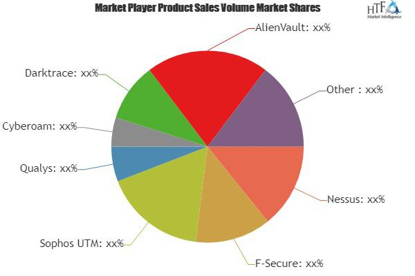 Security Risk Analysis Software Market
