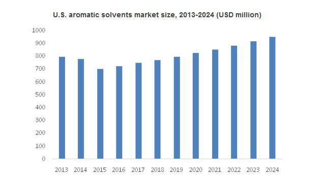 Aromatic Solvents Market