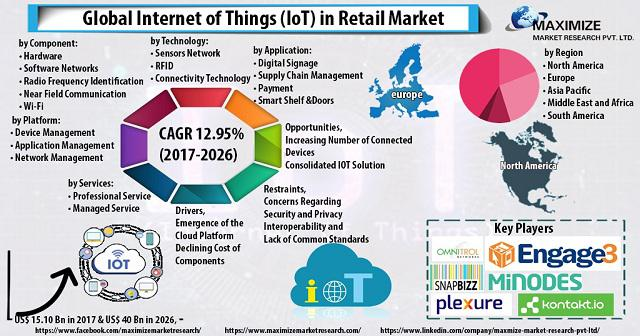 Internet of Things (IoT) in Retail Market: Industry Analysis