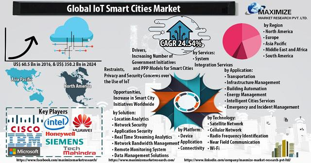 Internet of Things (IoT) In Smart Cities Market: Industry