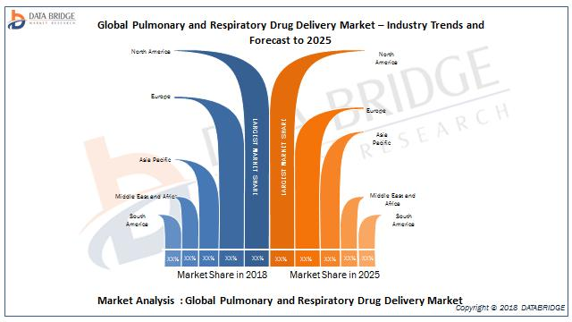 Global Pulmonary And Respiratory Drug Delivery Market