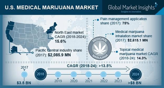 U.S. Medical Marijuana Market