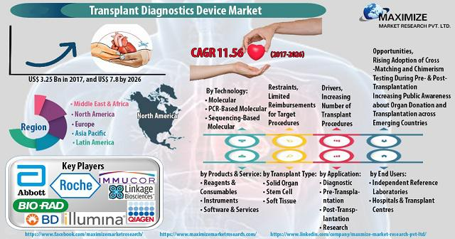 Transplant Diagnostics Devices Market: Industry Analysis