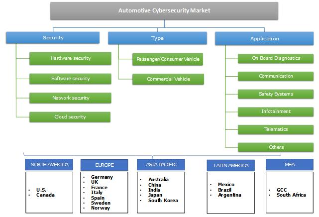 Automotive Cybersecurity Market
