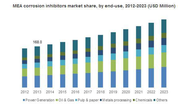 Corrosion Inhibitors Market