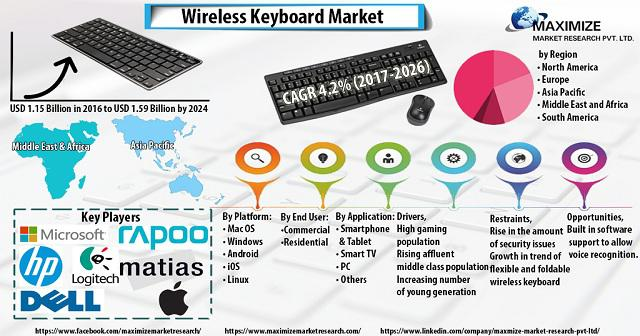 Wireless Keyboard Market: Industry Analysis and Forecast