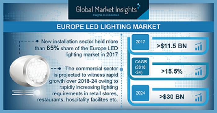 Europe LED Lighting Market