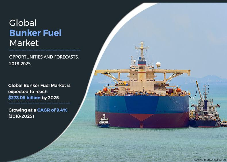 Global Bunker Fuel Market has registered a dynamic growth, as