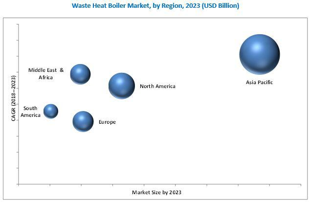 Waste Heat Boiler Market Insights | Key Players: General
