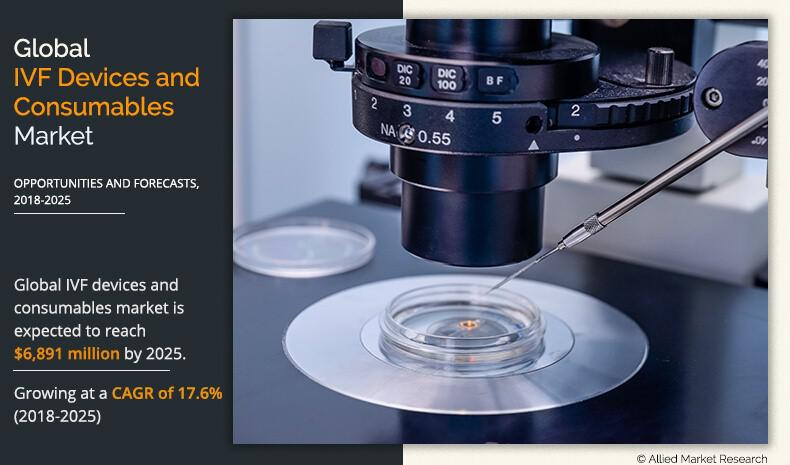 Rise in Demand & Technology Advancements Fuel the Growth of IVF