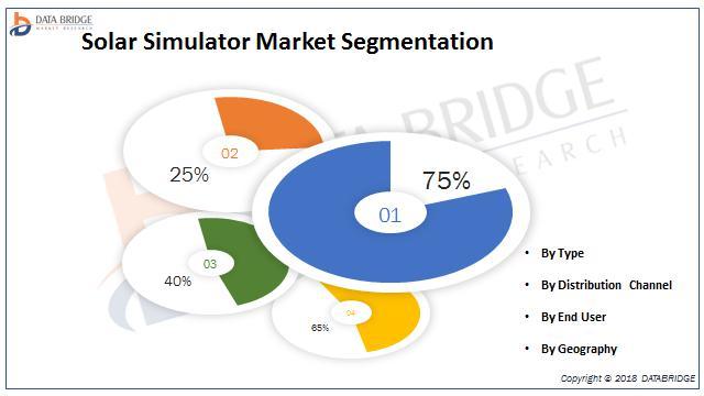 Solar Simulator Market