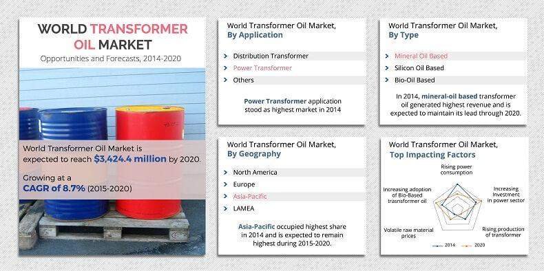 Transformer Oil Market: Global Energy and Power Industry
