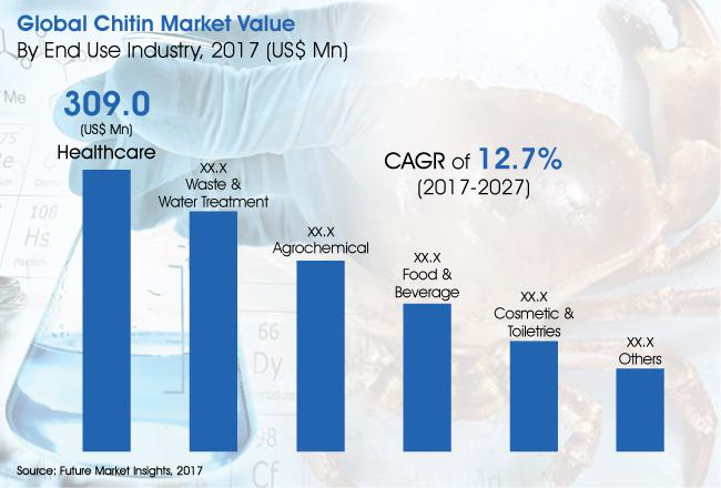 The Chitin Market is Expected to Register a 3.3x Growth in Terms