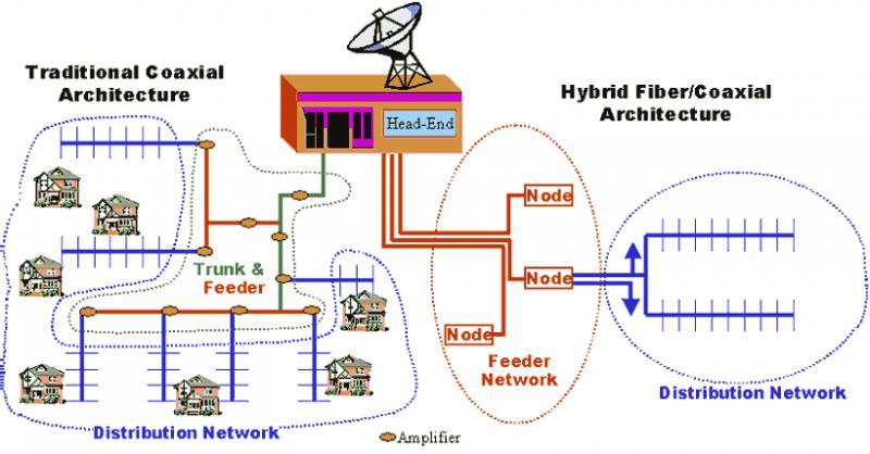 Global Hybrid Fiber Coaxial Network Market , Top key players