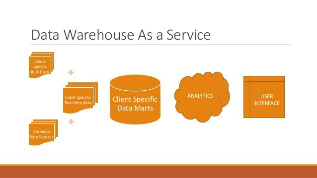 Global Data Warehouse as a Service Market, Top key players
