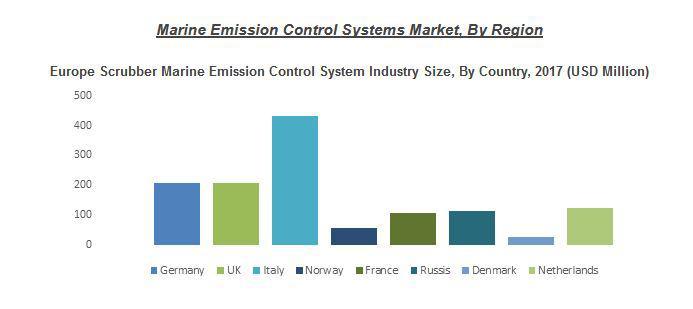 Marine Emission Control System Market