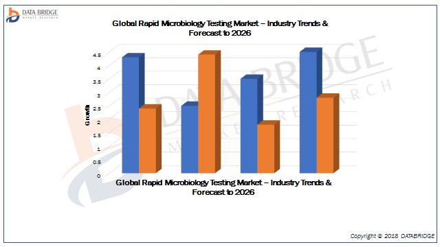 Global Rapid Microbiology Testing Market