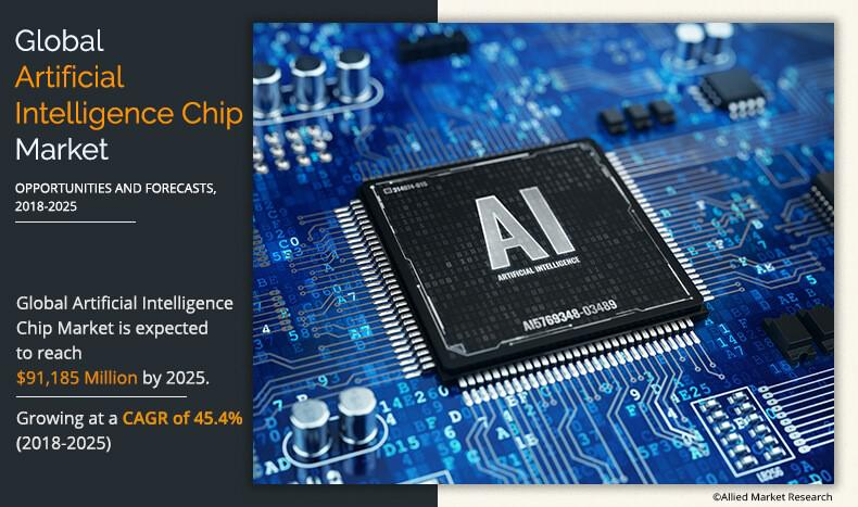 Artificial Intelligence Chip Market: Future of AI industry