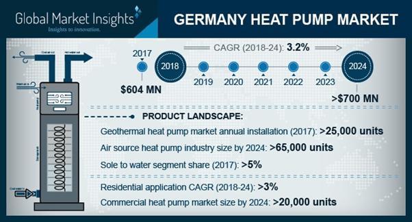 Germany Heat Pump Market