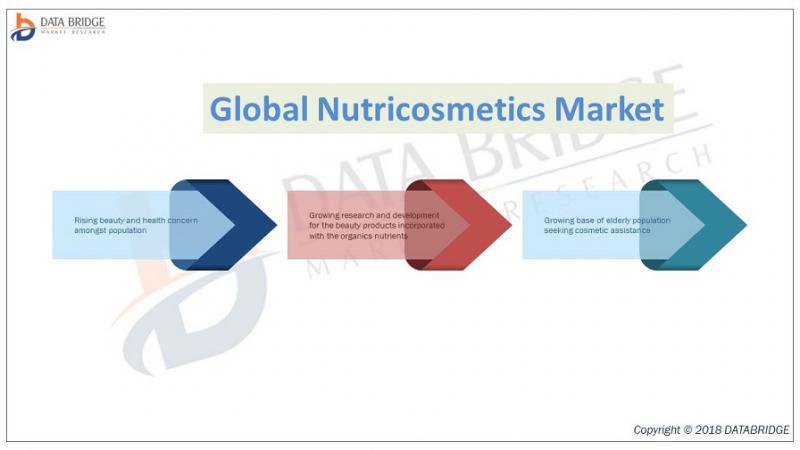 Global Nutricosmetics Market