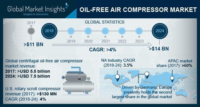 Oil Free Air Compressor Market