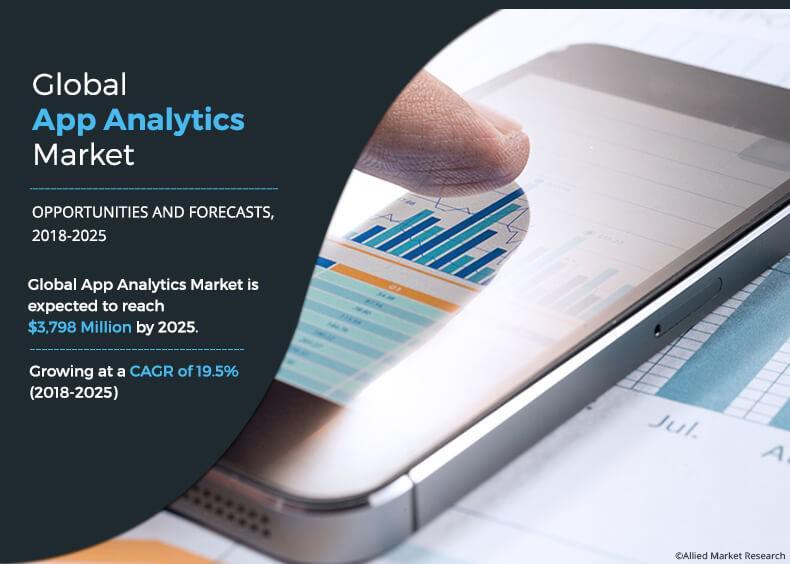 App Analytics Market
