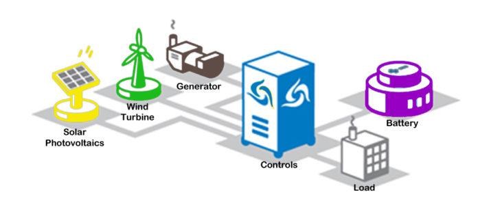 Global Microgrid Market to grow at a CAGR of 10.27% during