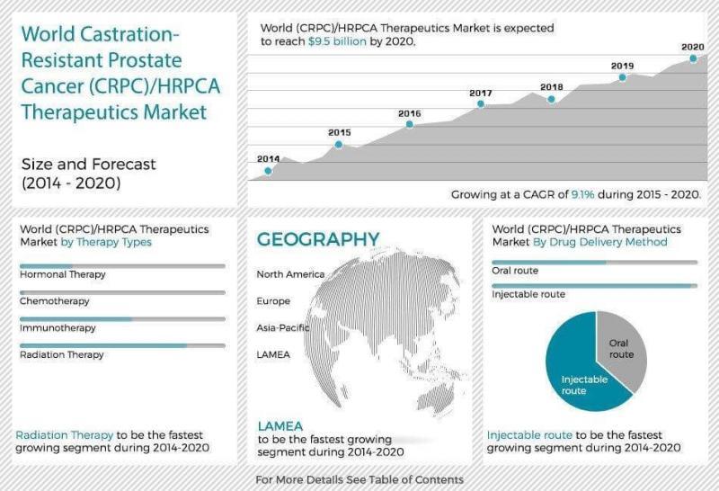 Castration-Resistant Prostate Cancer (CRPC)/HRPCA Therapeutics Market