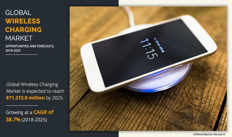 Wireless Charging Market: Constantly evolving portable