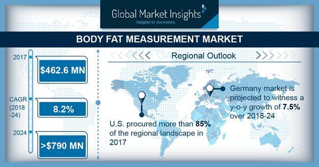 Body Fat Measurement Market