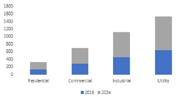 Distribution Panel Market