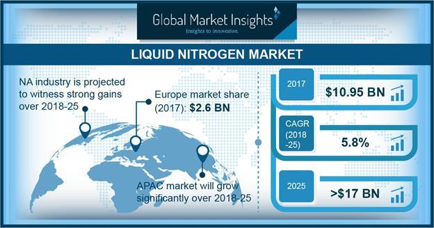 Liquid Nitrogen Market